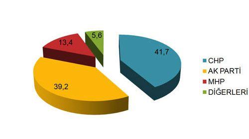 30 büyükşehirin anket sonuçları