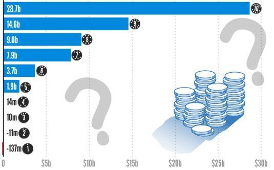 2012'nin En çok kazanan şirketleri