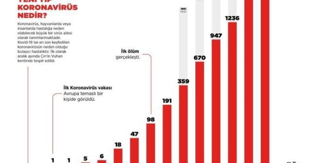 İletişim Başkanlığından Türkiye genelinde korona virüs durumu paylaştı