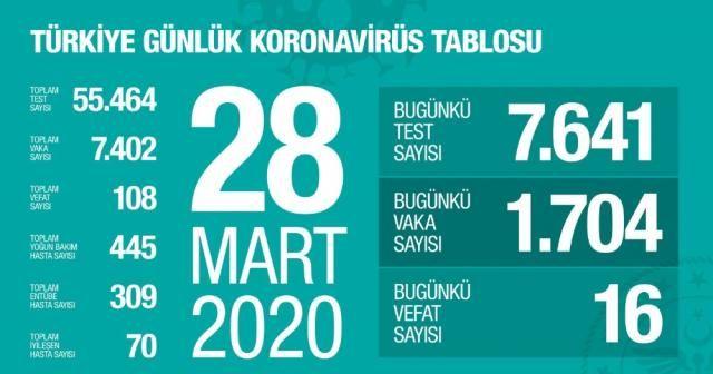 Koronavirüste son durum: Can kaybı 108, toplam vaka sayısı 7 bin 402