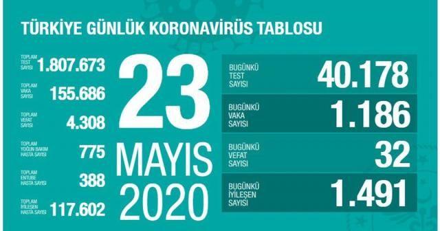 """Son 24 saatte korona virüsten 32 can kaybı, bin 186 yeni vaka"""