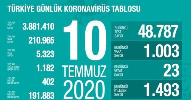 """Sağlık Bakanlığı: """"Son 24 saatte korona virüsten 23 can kaybı, bin 3 yeni vaka"""""""