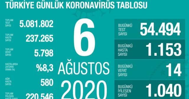 Son 24 saatte korona virüsten 14 kişi hayatını kaybetti