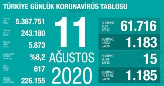 Son 24 saatte korona virüsten 15 kişi hayatını kaybetti