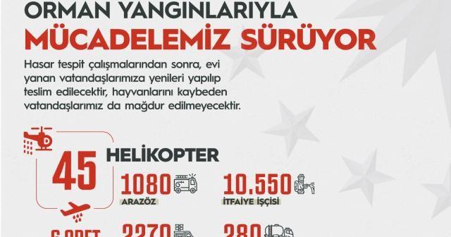 """Cumhurbaşkanı Erdoğan: """"Yangından etkilenen hiçbir vatandaşımızı mağdur etmeyeceğiz"""""""